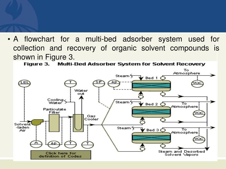 A flowchart for a multi-bed adsorber system used for collection and recovery of organic solvent compounds is shown in Figure 3.