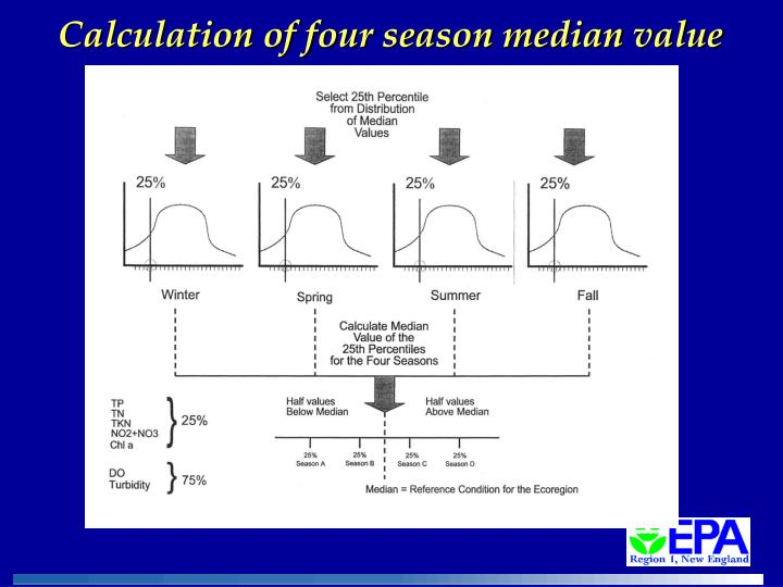 Calculation of four season median value
