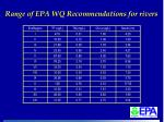 range of epa wq recommendations for rivers