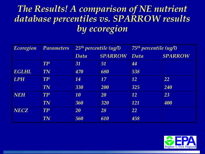 The Results! A comparison of NE nutrient database percentiles vs. SPARROW results by ecoregion