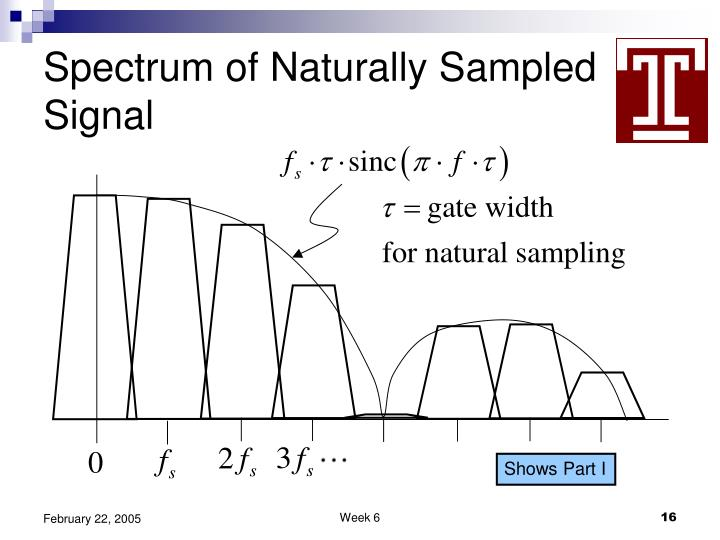 Spectrum of Naturally Sampled Signal