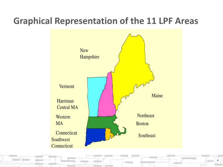 Graphical Representation of the 11 LPF Areas