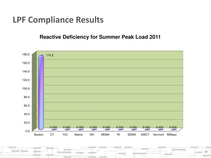 LPF Compliance Results