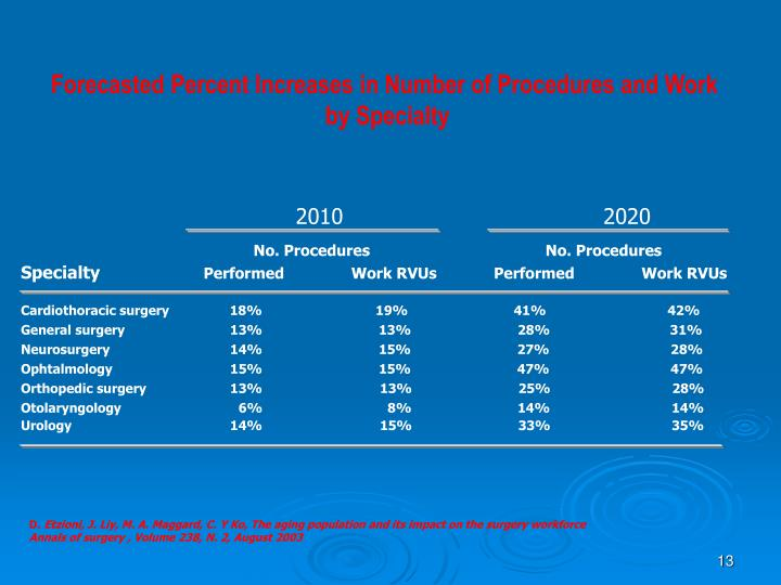 Forecasted Percent Increases in Number of Procedures and Work