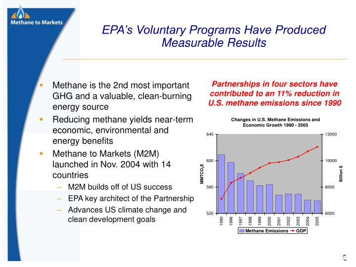 EPA's Voluntary Programs Have Produced Measurable Results