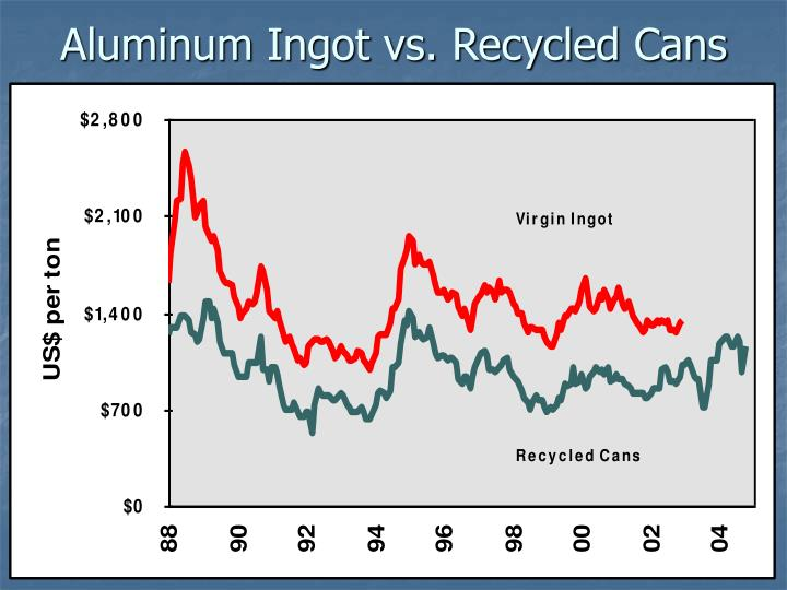Aluminum Ingot vs. Recycled Cans