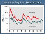 aluminum ingot vs recycled cans