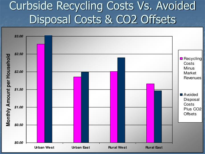Curbside Recycling Costs Vs. Avoided Disposal Costs & CO2 Offsets
