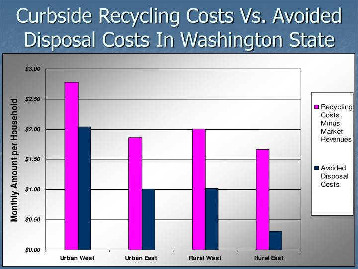 Curbside Recycling Costs Vs. Avoided