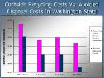 curbside recycling costs vs avoided disposal costs in washington state