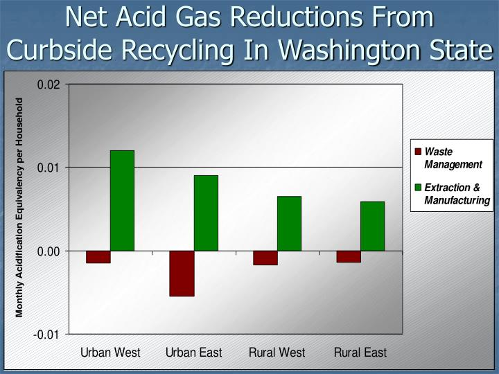 Net Acid Gas Reductions From