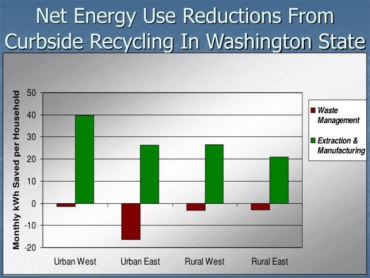 Net Energy Use Reductions From