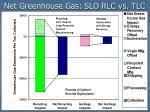 net greenhouse gas slo rlc vs tlc1