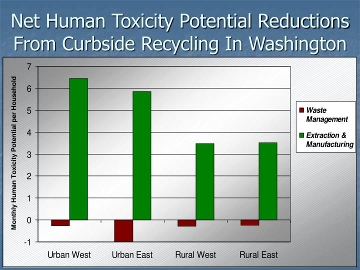 Net Human Toxicity Potential Reductions From Curbside Recycling In Washington