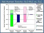 net human toxicity slo rlc vs tlc1