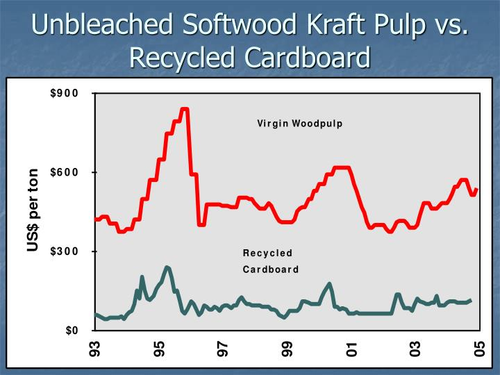 Unbleached Softwood Kraft Pulp vs. Recycled Cardboard