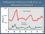 unbleached softwood kraft pulp vs recycled cardboard