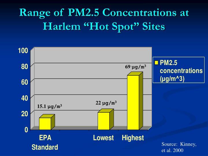 "Range of PM2.5 Concentrations at Harlem ""Hot Spot"" Sites"