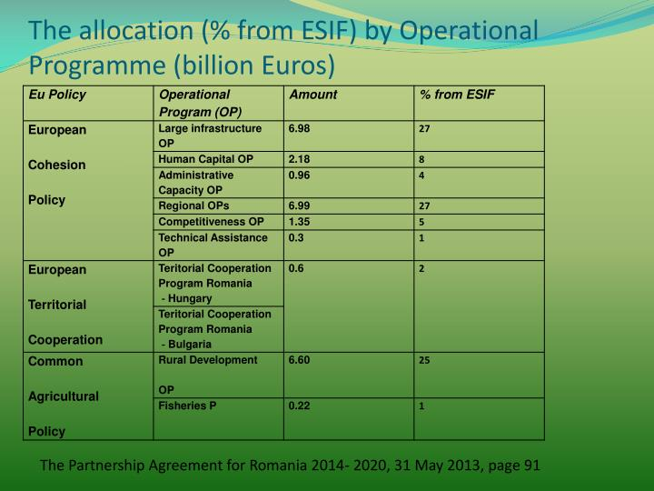 The allocation (% from ESIF) by Operational Programme (billion Euros)