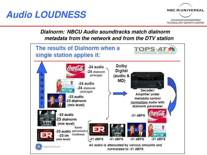Audio LOUDNESS