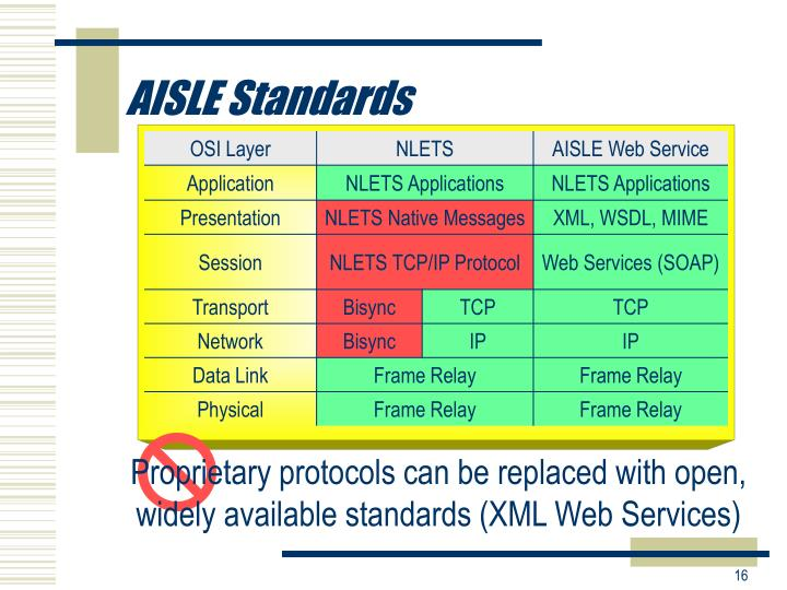 AISLE Standards
