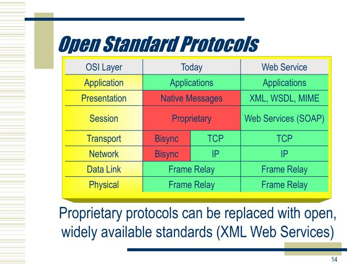 Open Standard Protocols