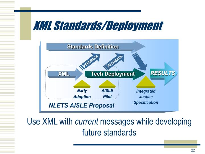 XML Standards/Deployment