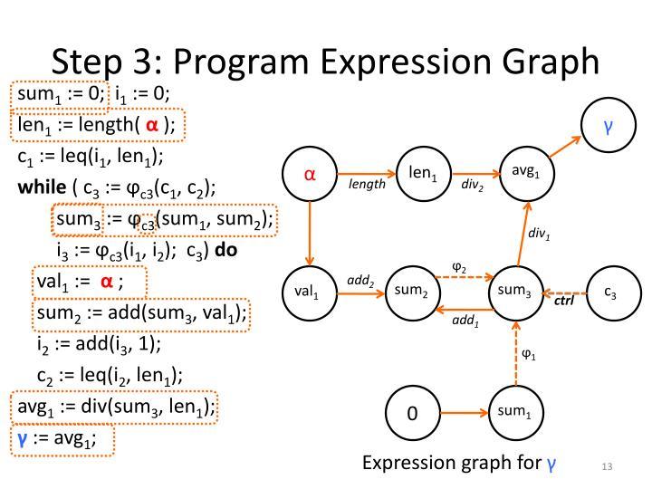 Step 3: Program Expression Graph