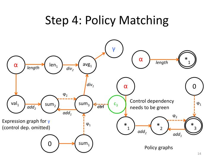 Step 4: Policy Matching