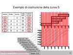 esempio di costruzione della curva s