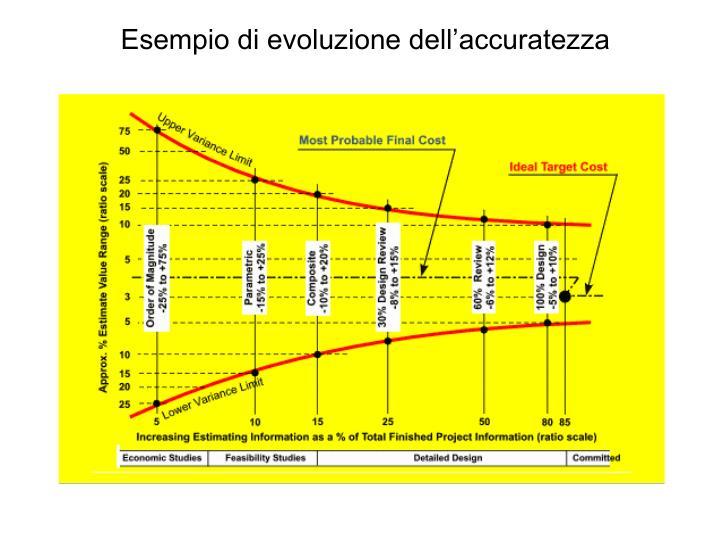 Esempio di evoluzione dell'accuratezza