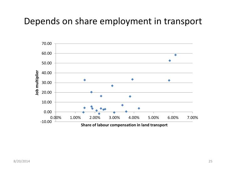 Depends on share employment in transport
