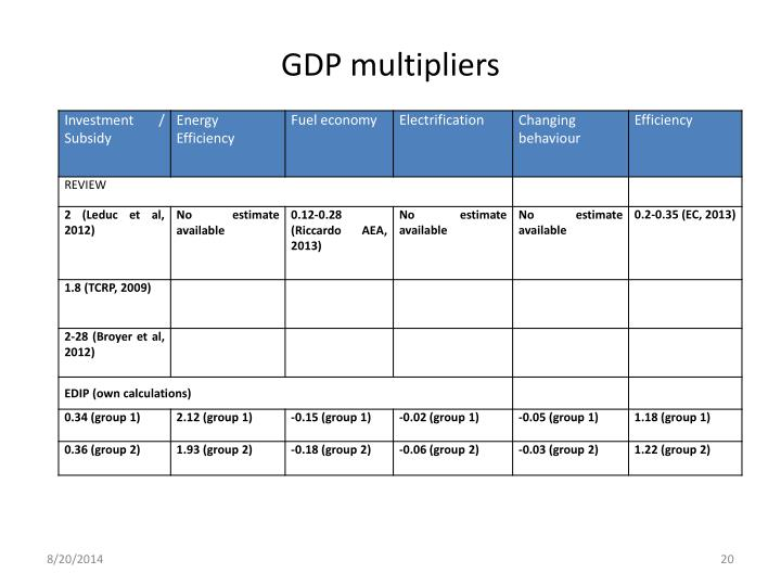 GDP multipliers