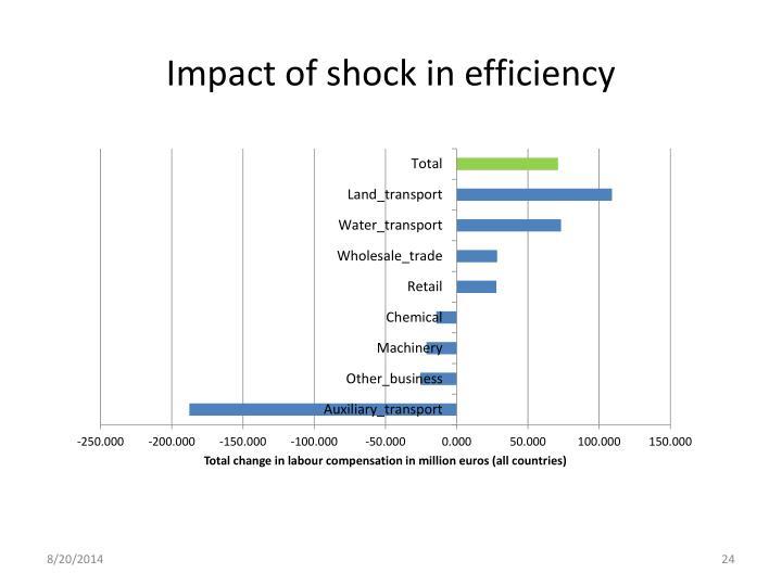 Impact of shock in efficiency