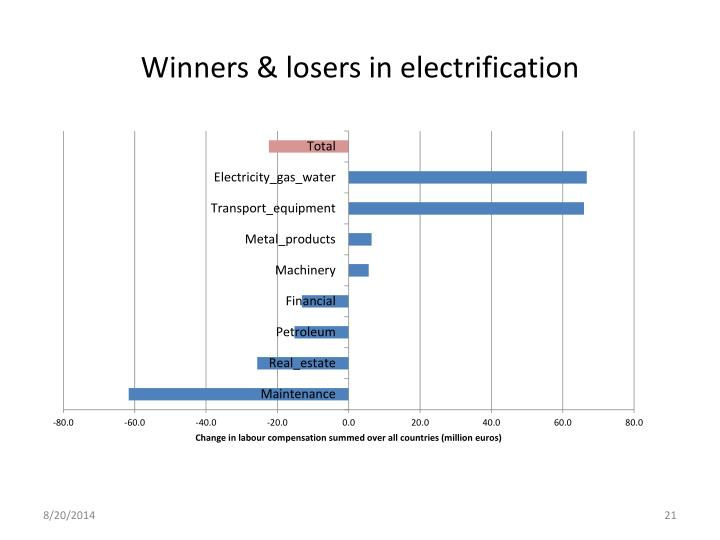 Winners & losers in electrification