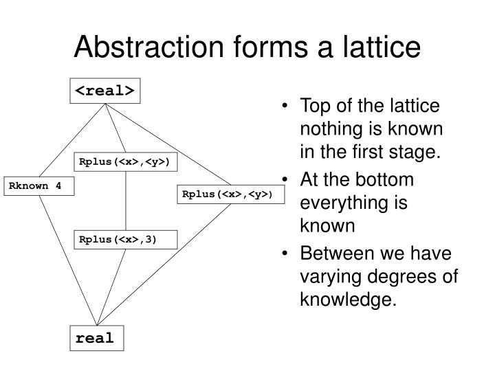 Abstraction forms a lattice