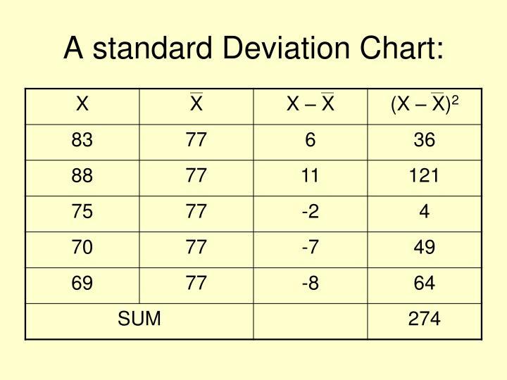 A standard Deviation Chart: