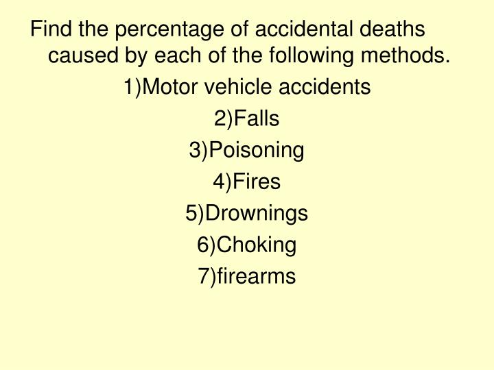 Find the percentage of accidental deaths caused by each of the following methods.