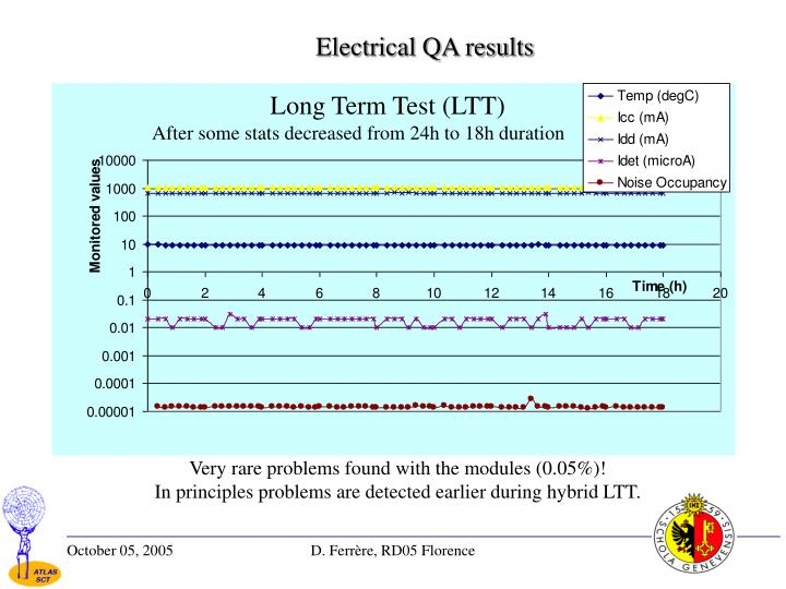 Electrical QA results