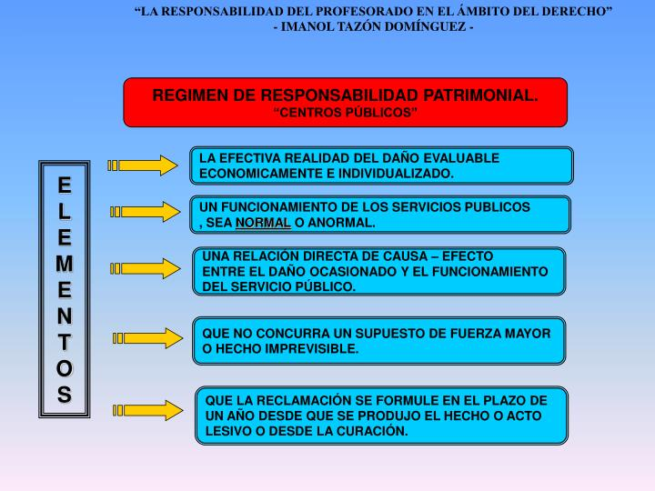 REGIMEN DE RESPONSABILIDAD PATRIMONIAL.