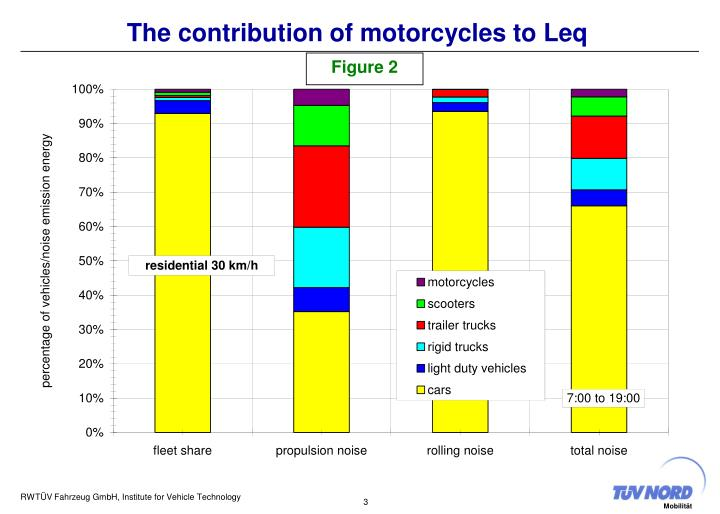 The contribution of motorcycles to leq