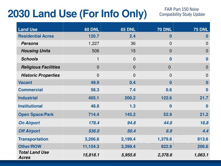 2030 Land Use (For Info Only)