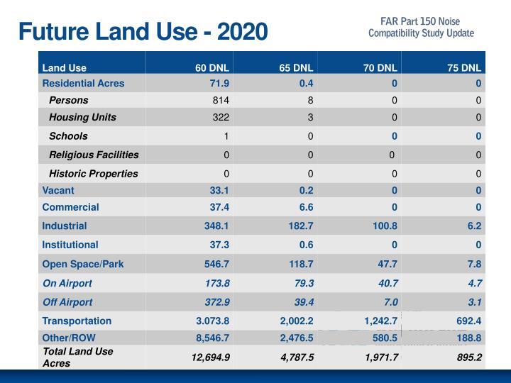 Future Land Use - 2020