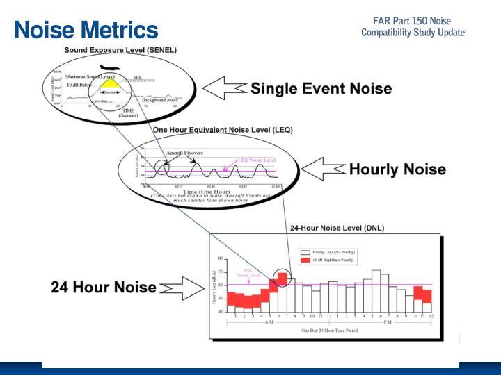 Noise Metrics