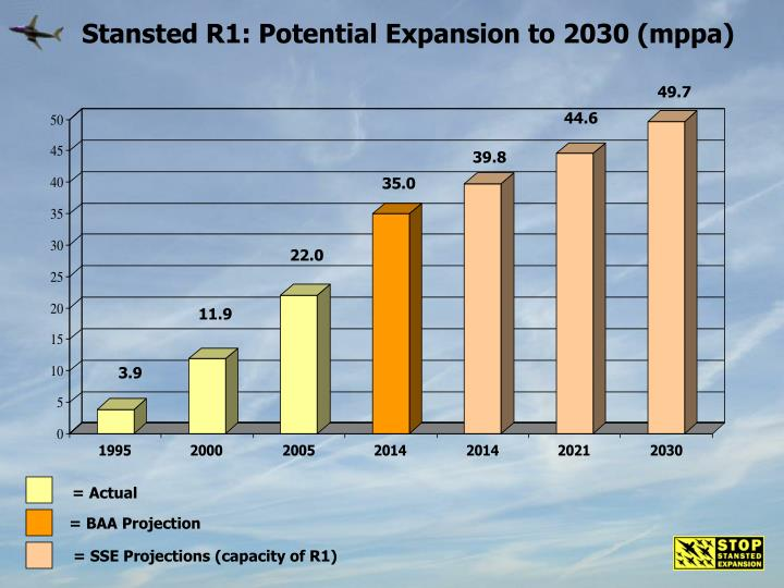 Stansted R1: Potential Expansion to 2030 (mppa)