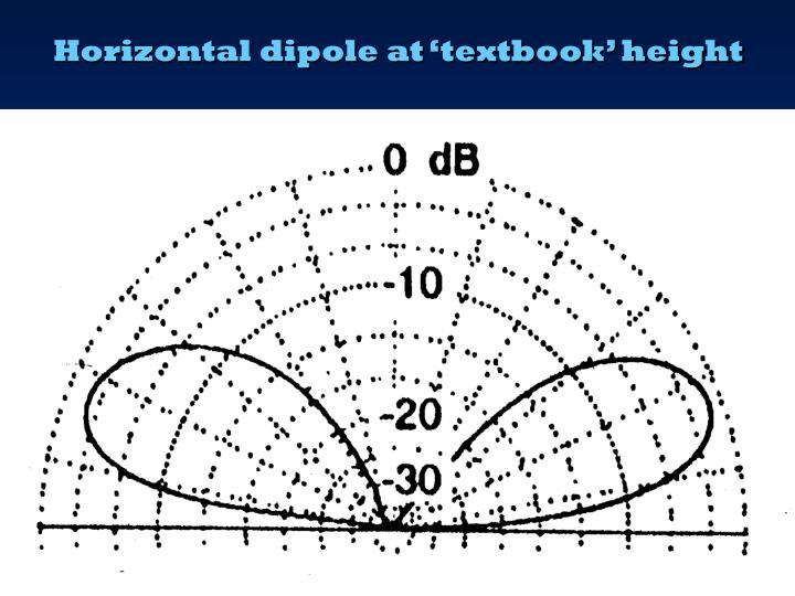 Horizontal dipole at 'textbook' height