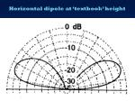 horizontal dipole at textbook height1