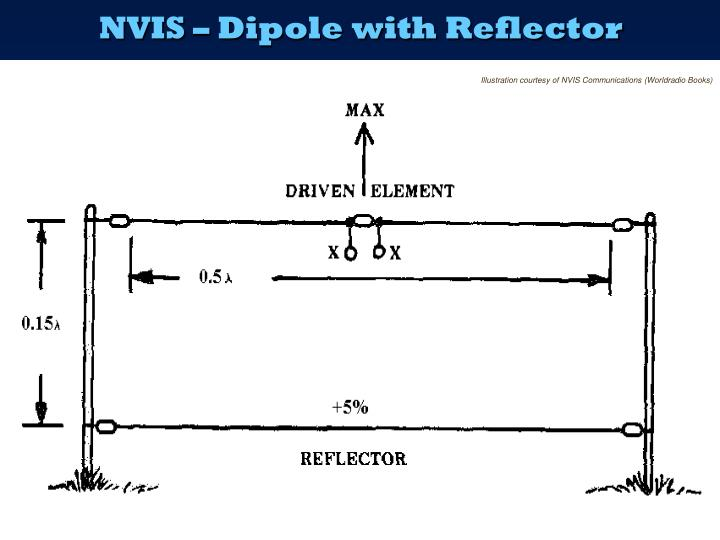NVIS – Dipole with Reflector
