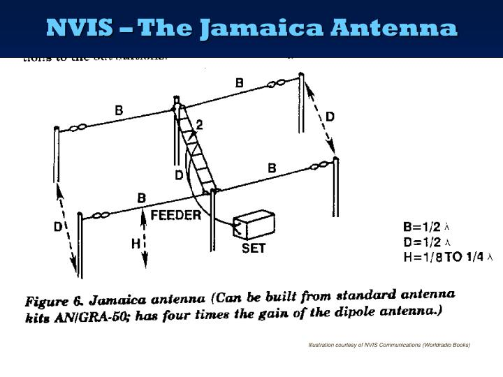 NVIS – The Jamaica Antenna
