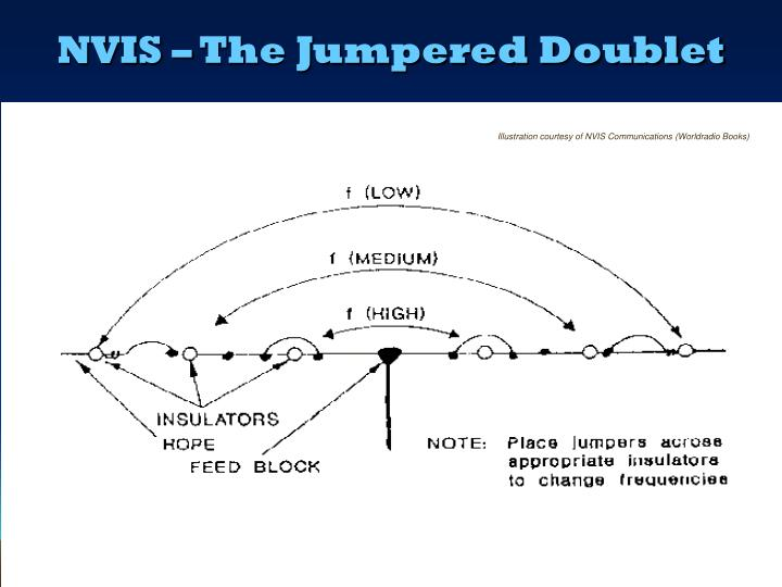 NVIS – The Jumpered Doublet